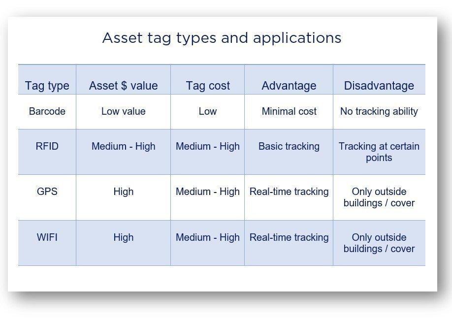 Hardcat asset tagging types