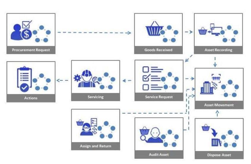 Small business asset tracking flowchart