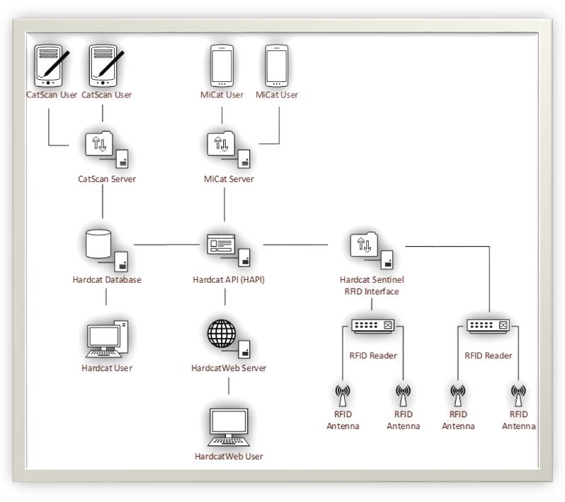 Hardcat Sentinel RFID fixed reader asset tracking chart