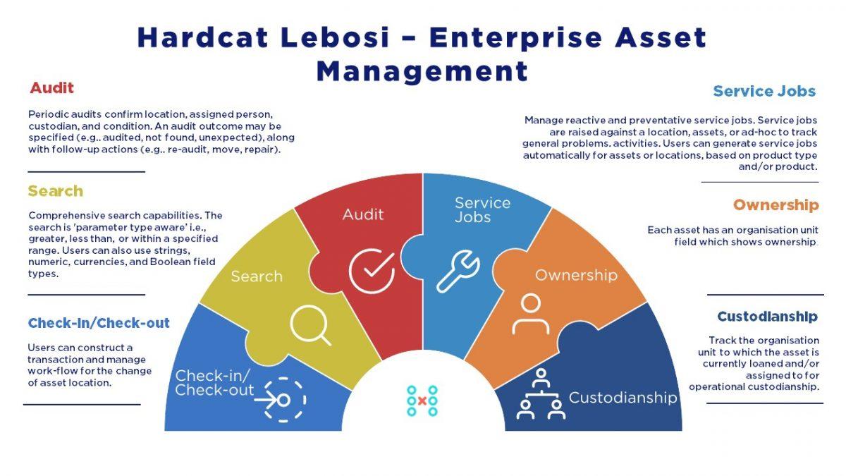 Hardcat Lebosi Enterprise Asset Management Software Diagram