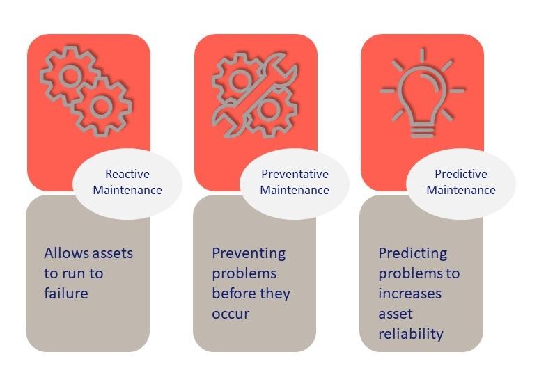 Hardcat Asset Maintenance Chart